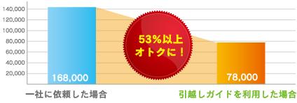 53%以上オトクなグラフの例